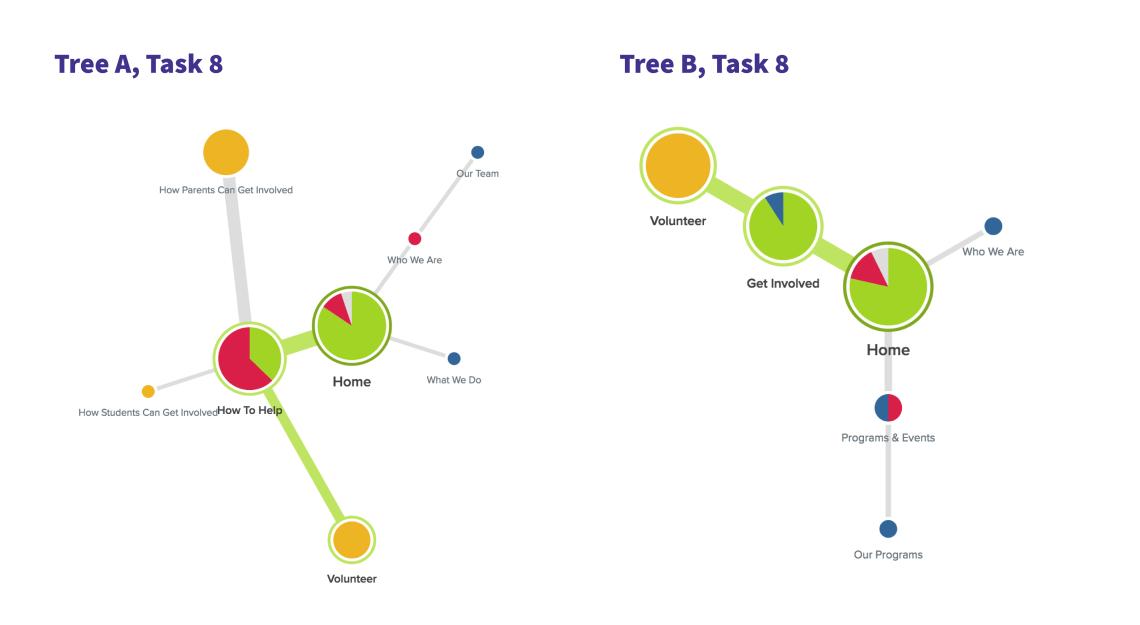 08_treeTestPietreeAnalysis.png