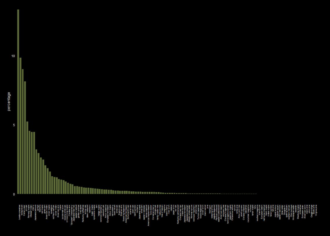 Tree Percentage 1