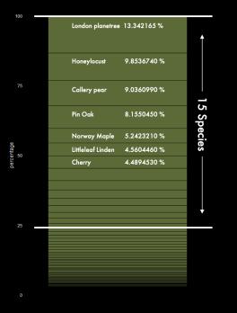Tree Percentage 2