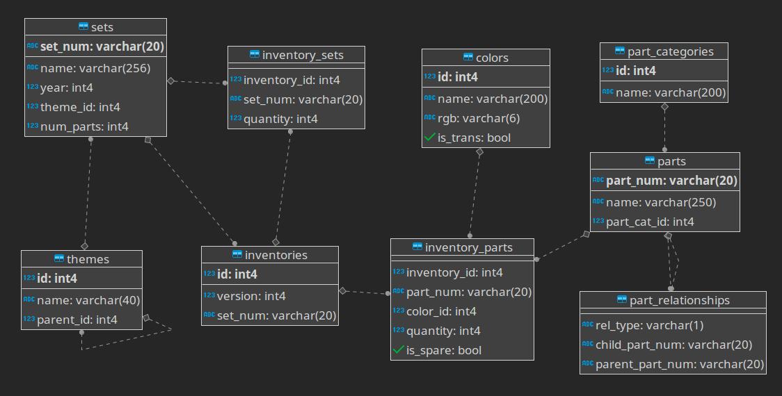 lego database schema